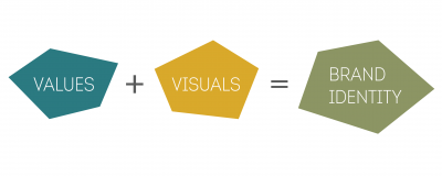 values+visuals=brand identity